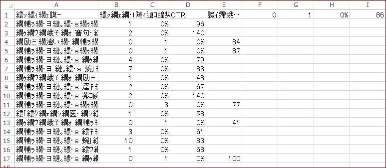 サーチコンソールcsv文字化け2-min